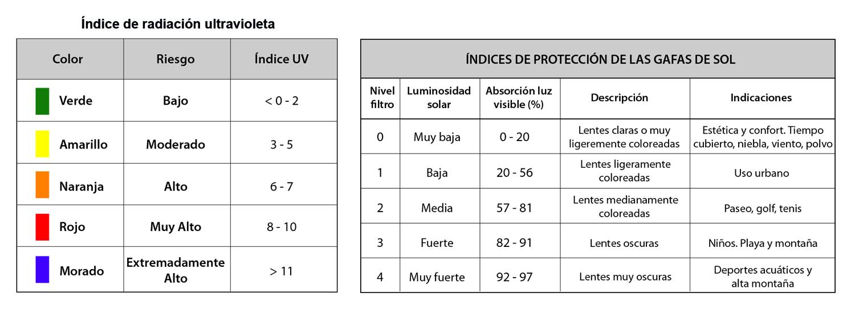 Protección solar | Montaña Segura - Aneto