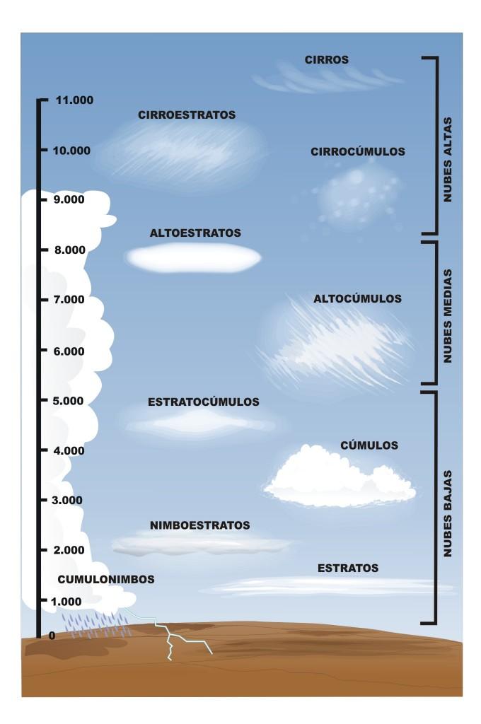 Tipos de nubes. Fuente: Instituto Nacional Tecnologías Educativas