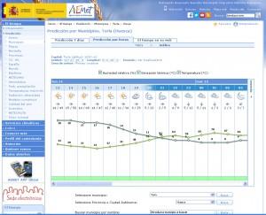 prediccion_municipios_horas_AEMET